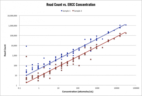 RNA-seq ERCC Spike-in Controls