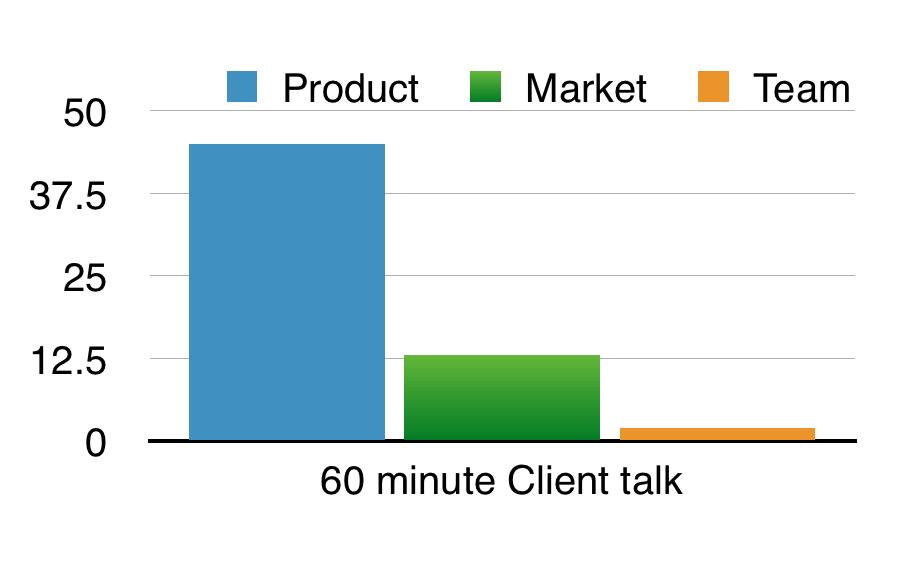 Client talk