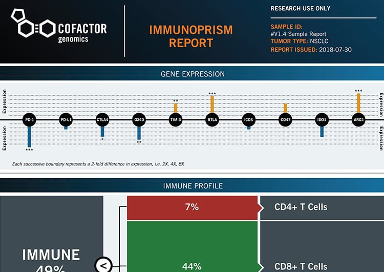 ImmunoPrism Assay Report