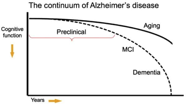 The Continuum of Alzheimer's Disease